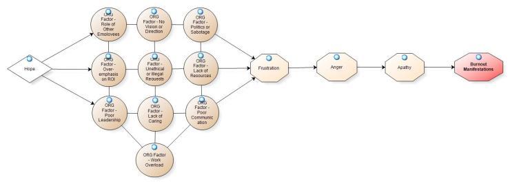BDOC - Organizational Factors