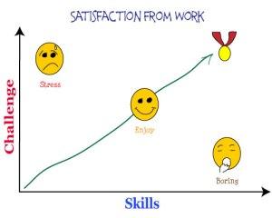 Why Work - Stress Enjoy Boredom