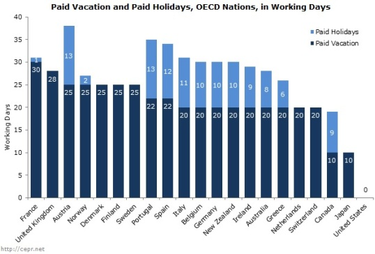 Paid Vacation Bar Chart - International
